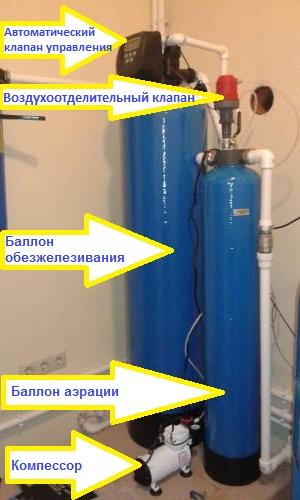 Как удалить железо из воды